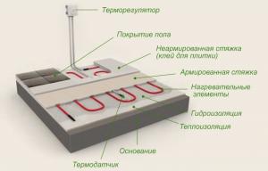 Теплоизоляция под электрический теплый пол
