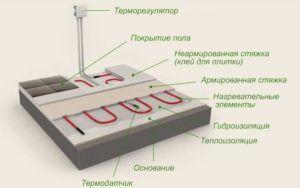 Теплоизоляция под кабельный теплый пол