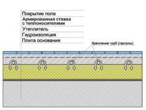 Теплоизоляция водяного теплого пола