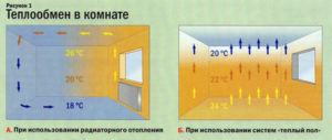 Циркуляция теплого воздуха в комнате