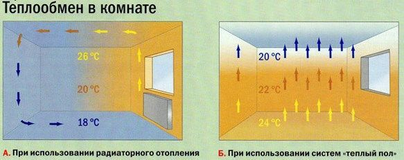 Теплообмен в комнате