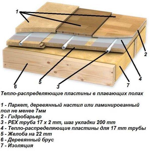 Теплораспределяющие пластины в плавающих полах