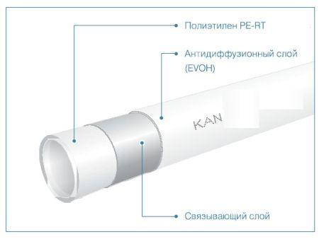 Труба для теплого пола KAN-Therm PE-RT