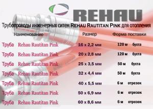 Трубопроводы инженерных систем Rehau Rautitan Pink