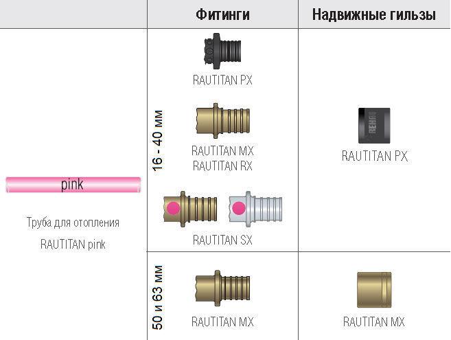 Трубы Rautitan Pink для высокотемпературного и низкотемпературного отопления