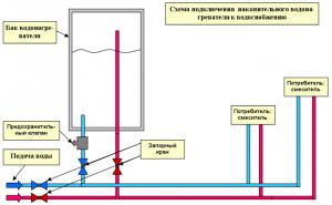 Установка накопительного водонагревателя - схема подключения