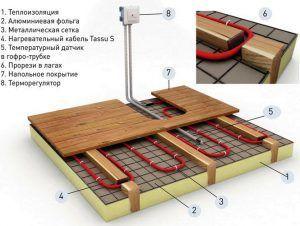 Установка теплого водяного пола в деревянном доме