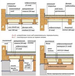 Устройство настила в деревянном основании для теплого пола