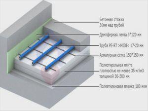 Устройство водяного тёплого пола с бетонной стяжкой