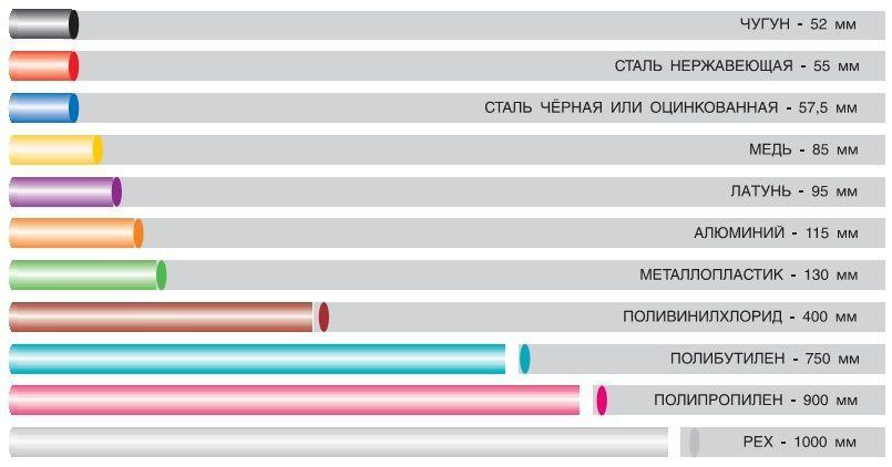 Диаграмма удлинения 100мм трубы при повышении температуры на 50С в системе теплого пола