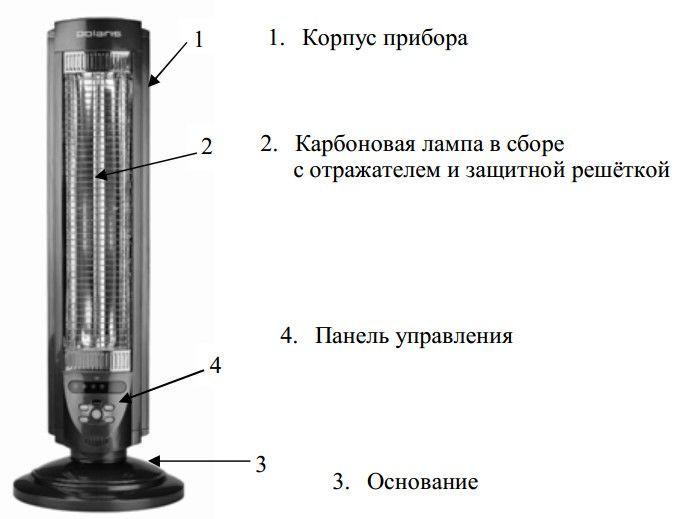 Карбоновый обогреватель Polaris PKSH 0508H