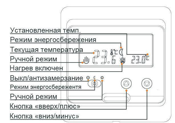 Основные функции и панель управления терморегулятора