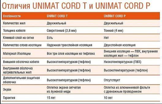 Отличия Unimat Cord T и Unimat Cord P