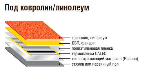 Пирог монтажа теплого пола калео в стяжку или первичный пол