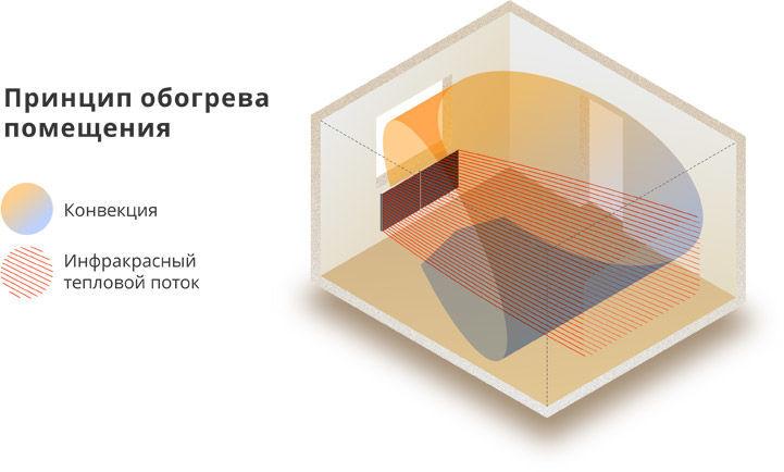 Принцип обогрева помещения керамическим инфракрасным обогревателем