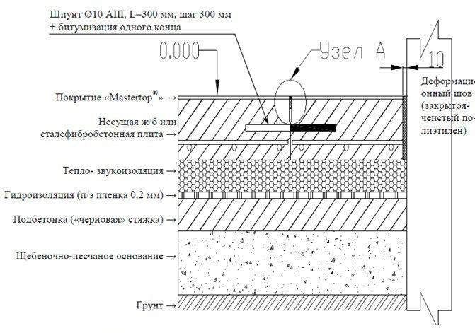 Схема бетонного пола по грунту с теплоизоляцией