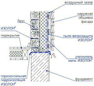 Схема утепление стен изолоном
