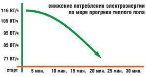 Снижение энергопотребления стержневым теплым полом
