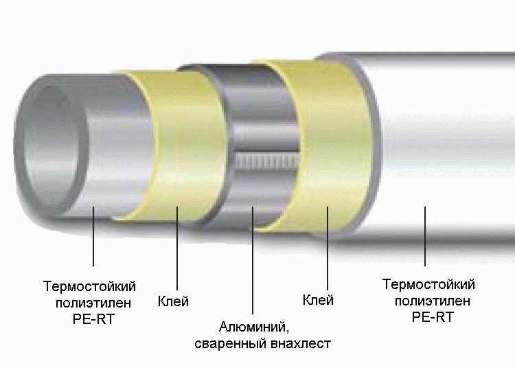 Строение трубы из металлопластика Valtec