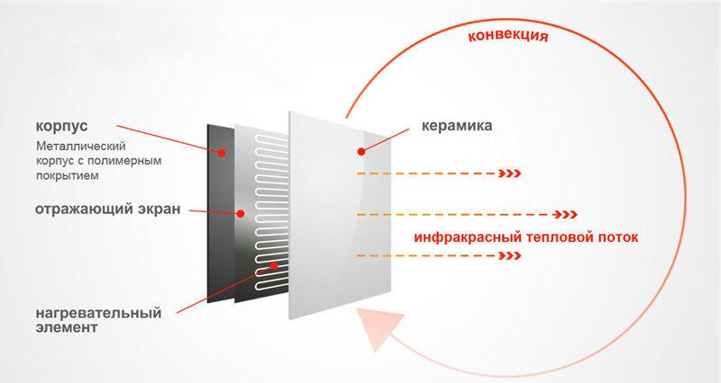 Устройство и принцип работы керамической инфракрасной панели