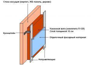 Утепление стен кирпичного дома изнутри