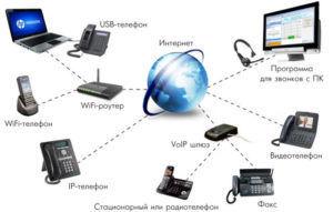 Топология IP телефонной сети