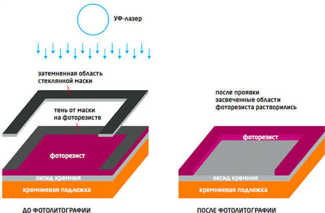 Весь процесс производства микросхем выглядит примерно так