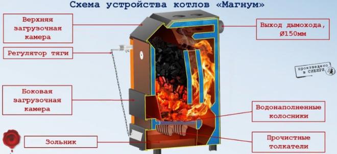 Металлическая печь Magnum