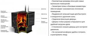 Печь Золушка Термофор