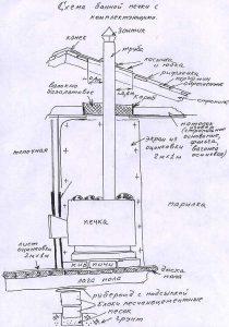 Печь для бани из металла - чертеж