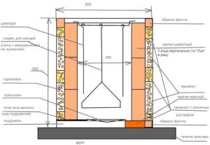 Схема устройства наземного тандыра
