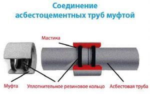 Соединение асбестовой трубы муфтой