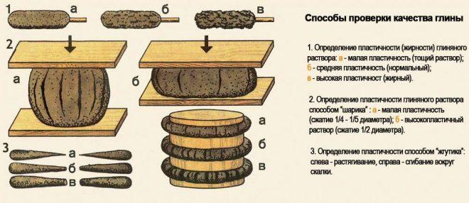 Способы проверки качества шамотной глины