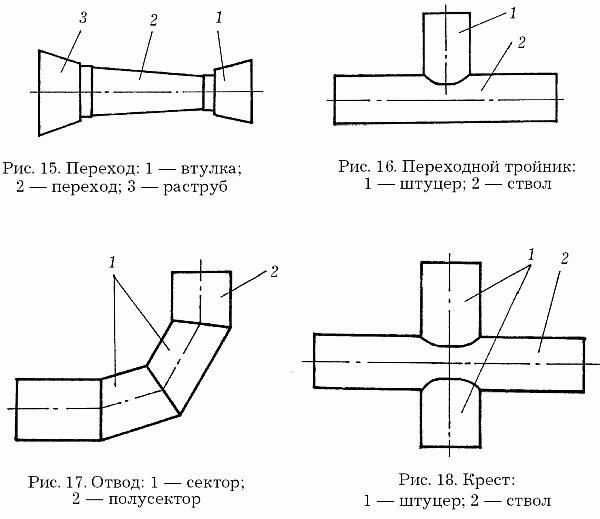 Врезка тройника в асбестоцементную трубу