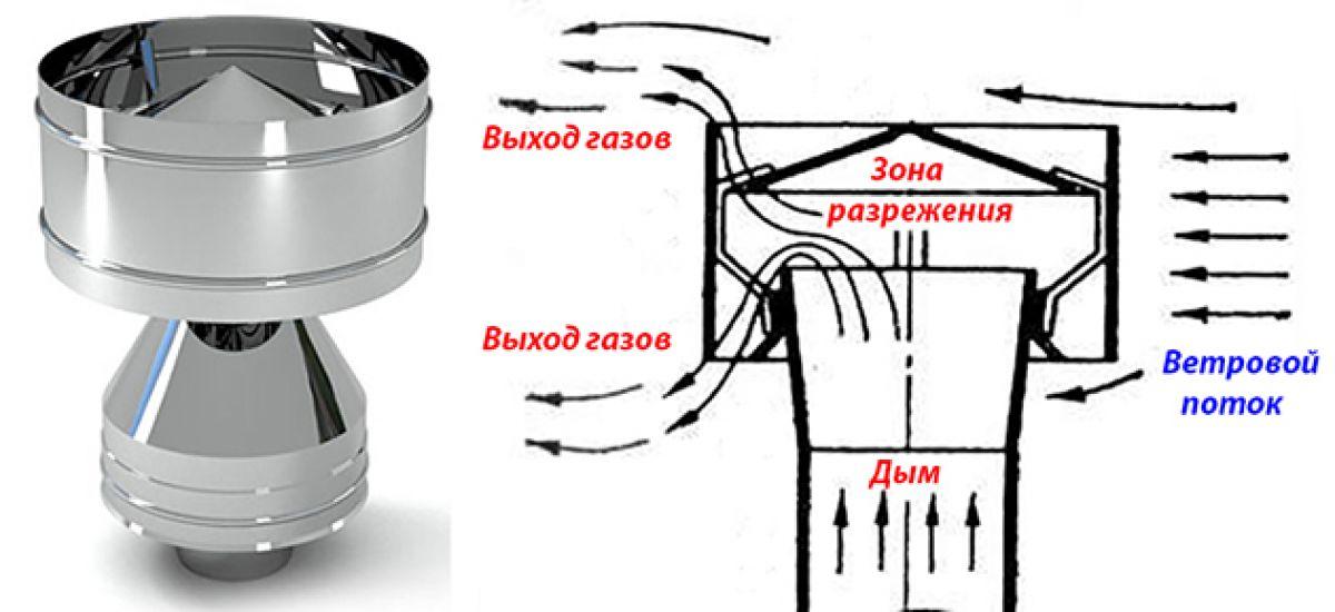 Как сделать козырек на дымоход своими руками