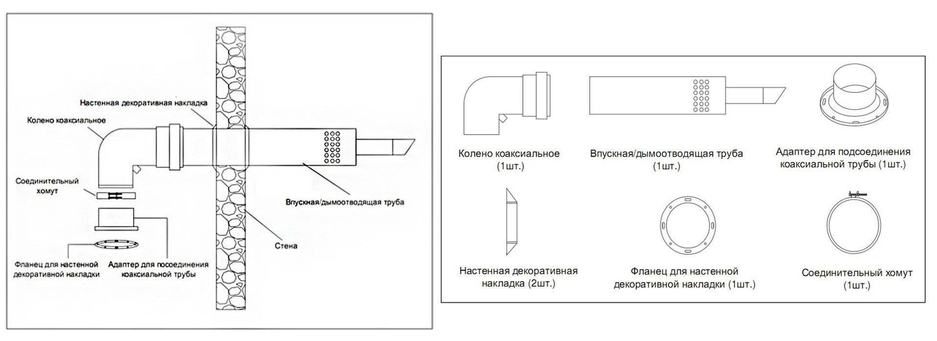 Коаксиальный дымоход для газового котла: правила установки