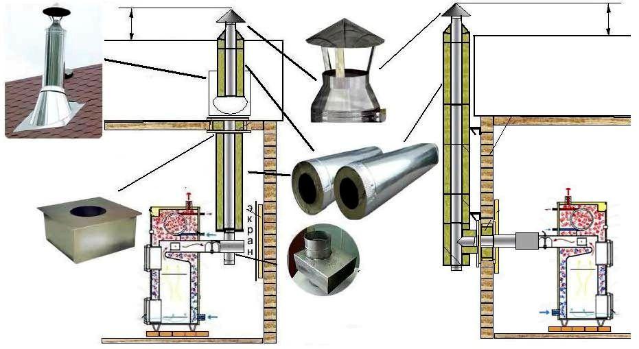 Изготовление сэндвич-трубы для дымохода: размеры и правила